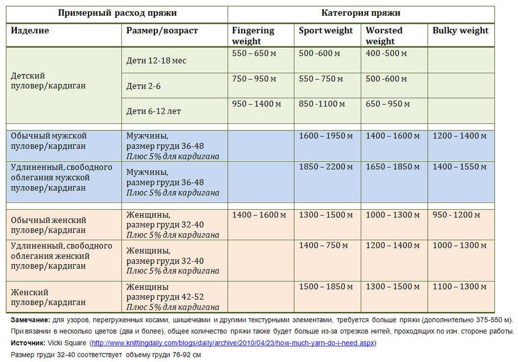 Таблицы с расчетами вязания